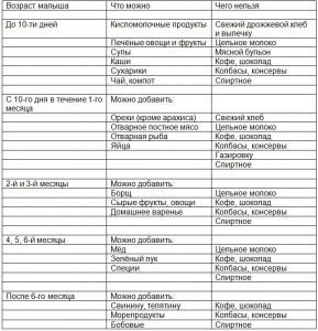 tablica-pitaniya-dlya-kormyashhej-mamy
