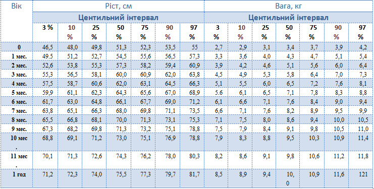 Центильна таблиця ваги і зросту хлопчиків до року