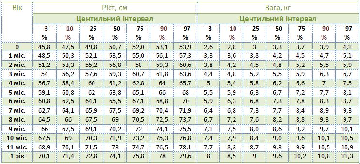 Центильна таблиця ваги і зросту дівчаток до року