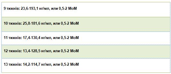 Норми для вільної β- субодиниці ХГЛ у першому триместрі