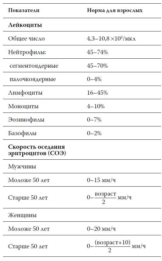 Повышенные лейкоциты и соэ у беременных 29