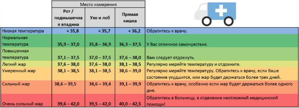 Как поднять себе температуру до 37.5 в домашних условиях