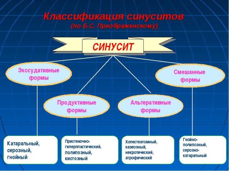 klassifikaciya-hronicheskogo-gaymorita-728x546