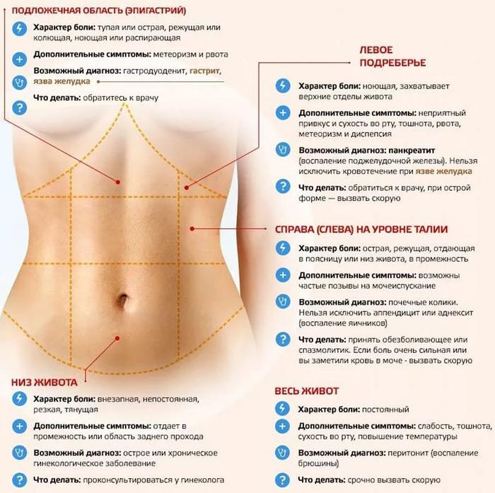 Боли внизу живота причины различных болей у женщин
