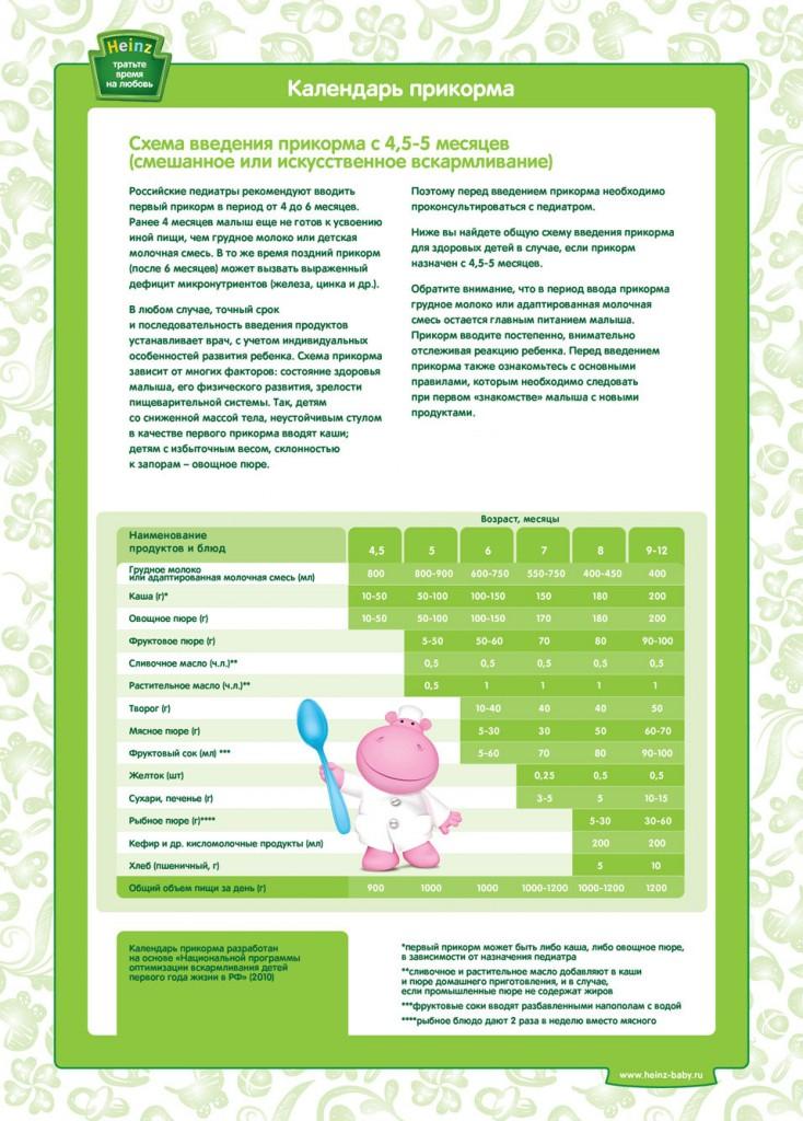 схема введення прикорму з 4-5 місяців штучне або змішане вигодовування