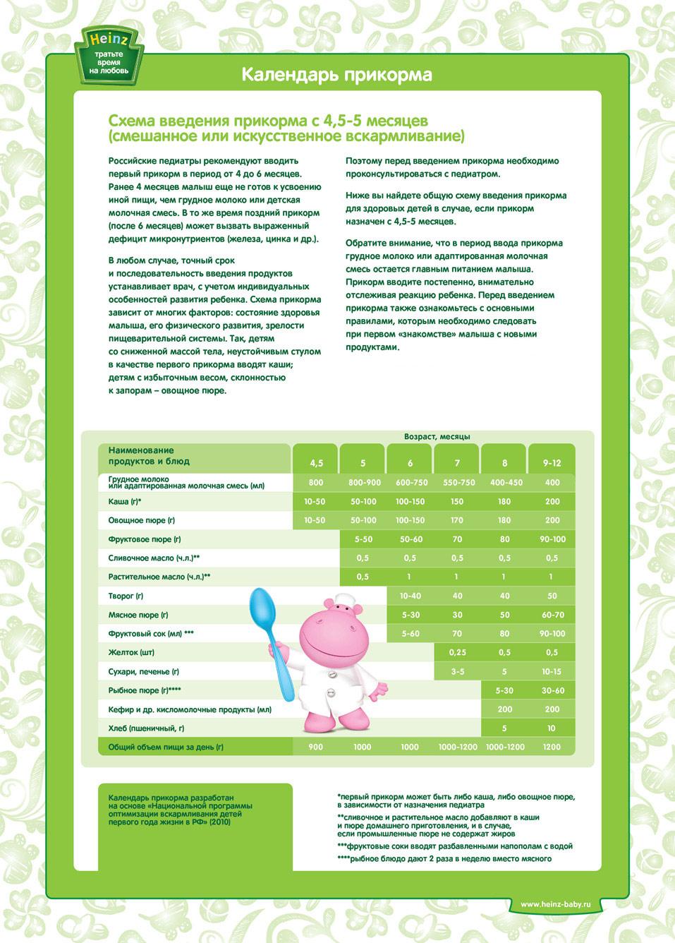 Схема введения прикорма детей на искусственном вскармливании