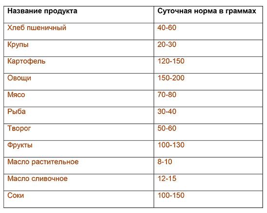 pitaniye-rebenka-posle-goda-tablitsa