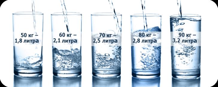 Достатня кількість води життєво необхідно для правильної роботи практично всіх систем організму
