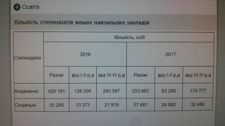 Кількість одержувачів академічної та соціальної стипендії в Україні, статистика