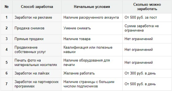 Наочна таблиця способів заробітку в Інстаграме