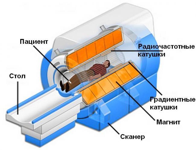 Магніт - основна частина томографа