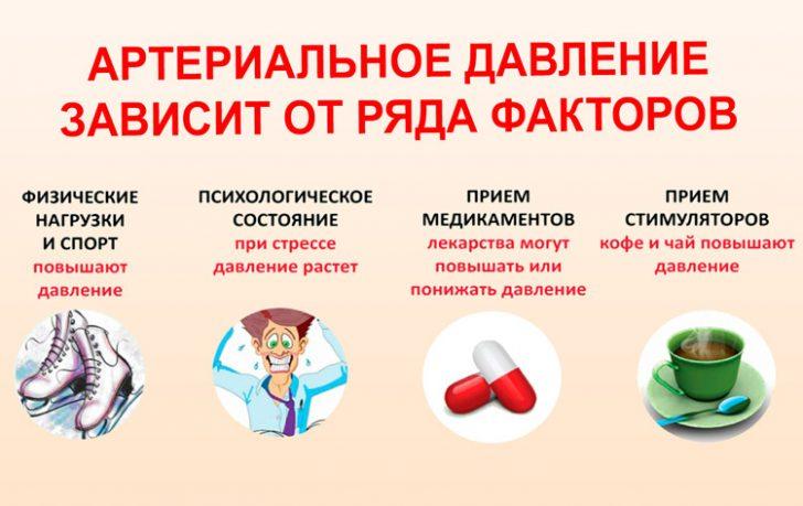 АТ може підвищуватися і знижуватися в залежності від потреб органів і тканин
