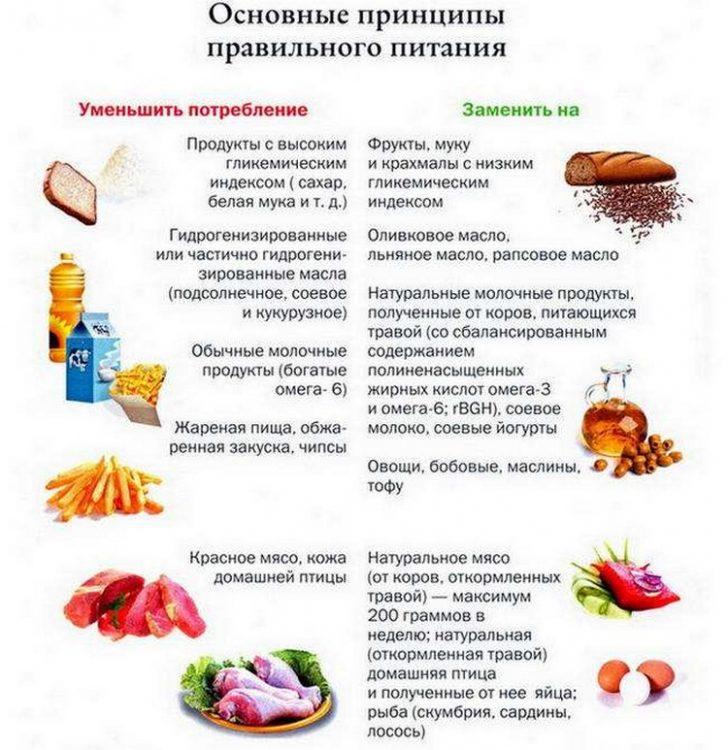 Правильне харчування необхідно для зниження ваги