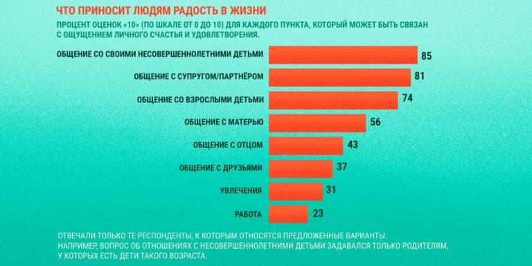 Згідно з опитуваннями в США, більшість людей бачать в батьківстві головна умова особистого щастя