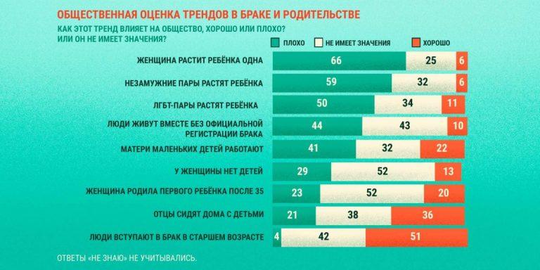 Згідно з опитуваннями в США, що працюють матері все ще вважаються «поганим явищем»
